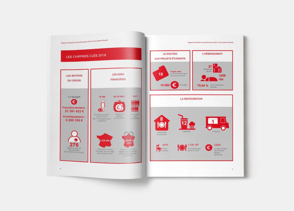 Rapport d'activité pages 6 et 7